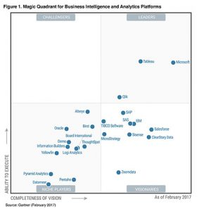 Magic Quadrant 2017