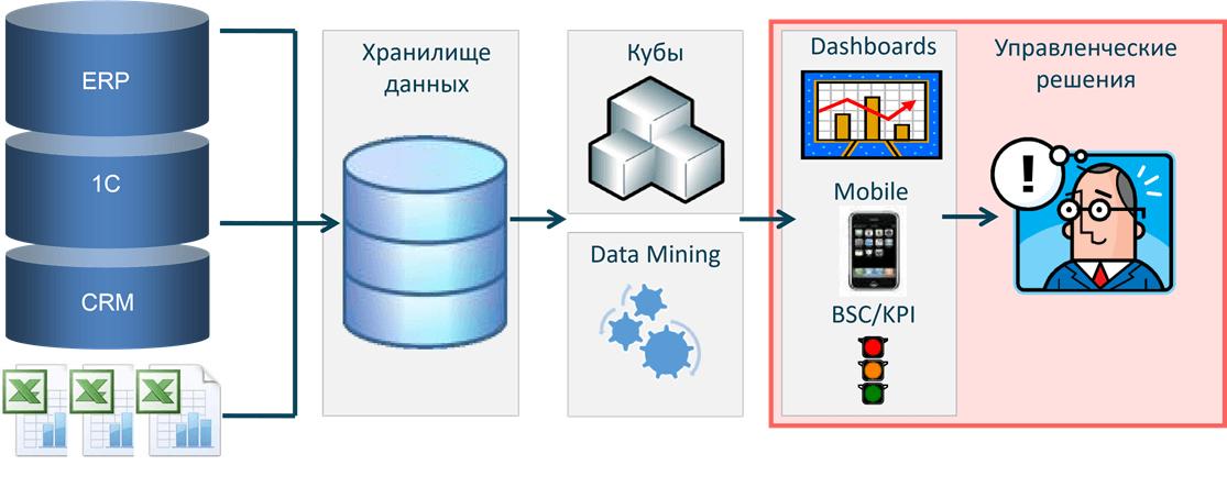 Источники данных для бизнес-аналитики