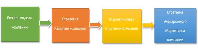 Этапы разработки страгии развития компании