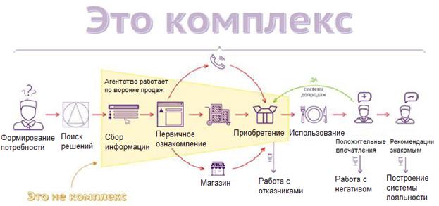 Комплексный подход в разработке маркетинговой стратегии