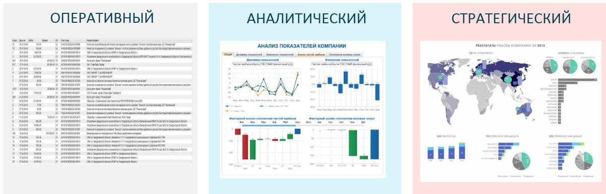 Виды отчетов в бизнес-аналитике