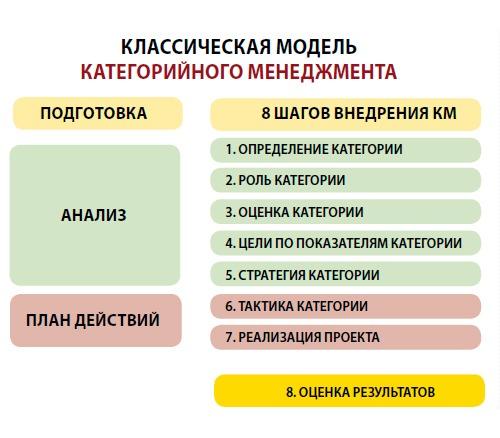 Классическая модель категорийного менеджмента